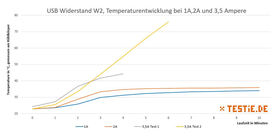temperatur Lastwiderstand